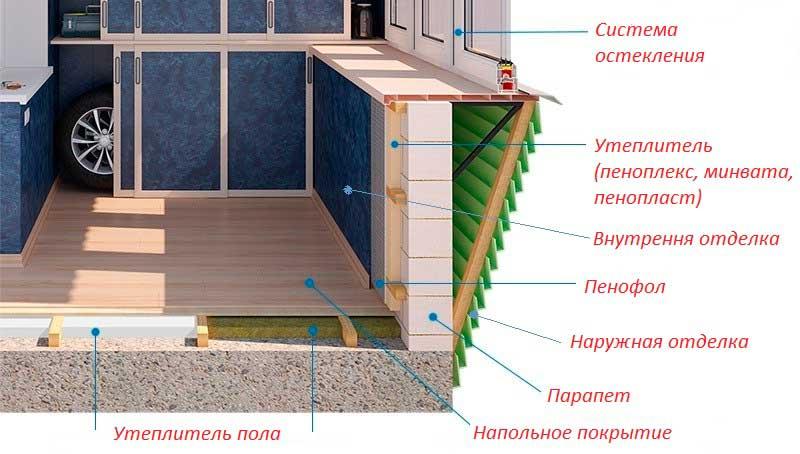 Пример утепления балкона..